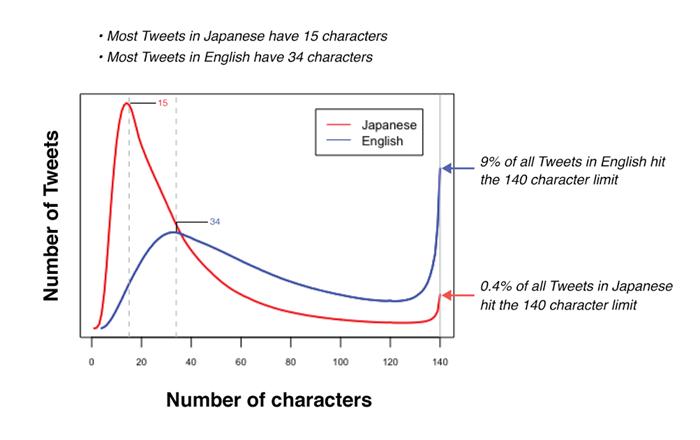 Twitter Araştırma