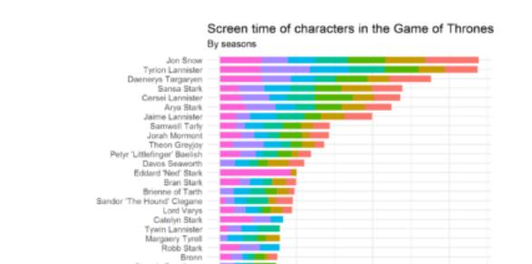 Game of Thrones'da En Çok Hangi Karakteri Gördük?