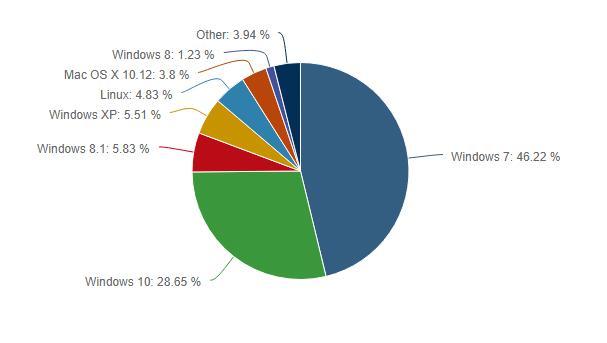 İşletim Sistemi İstatistikleri