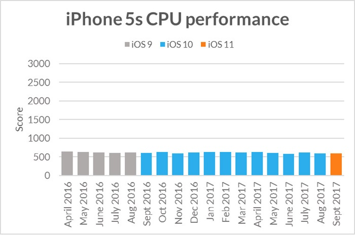 iphone 5s CPU