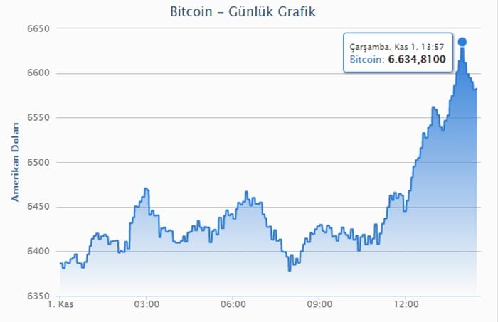 Bitcoin 1 Kasım