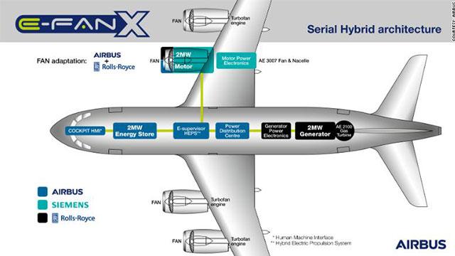 Airbus E-FanX Özellikleri
