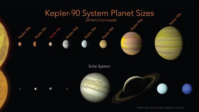 NASA, Kepler Uzay Teleskobu'nun Büyük Keşfini Duyurdu