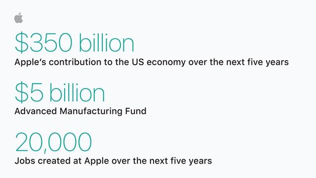 Apple, 20 Bin Kişiye İstihdam Sağlayacak