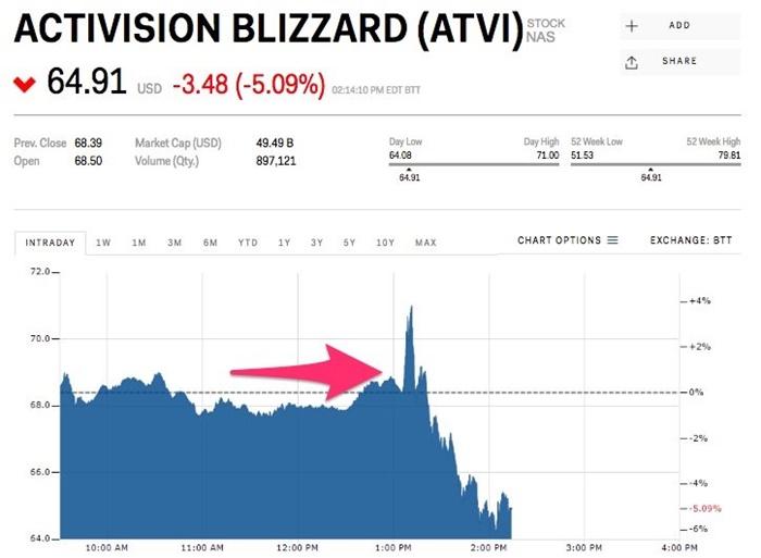 Activision Borsa düşüşü