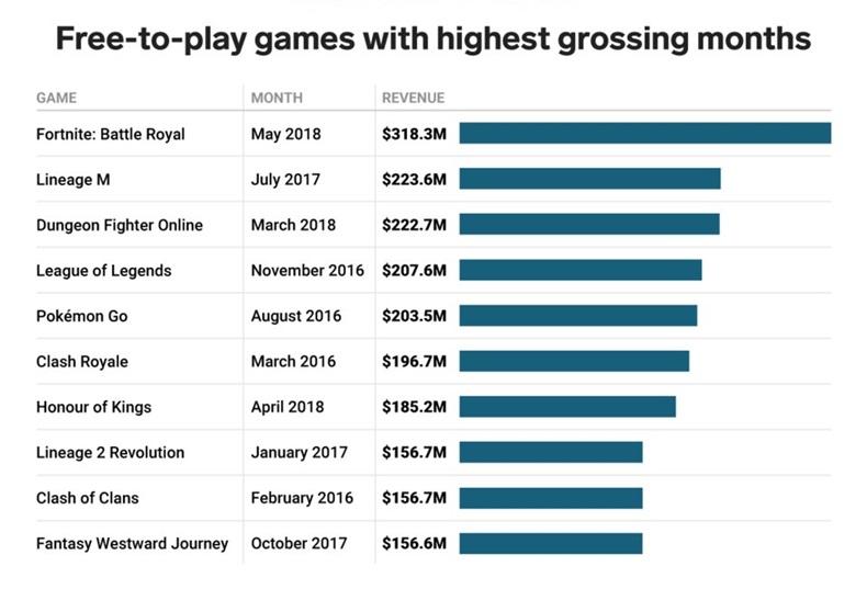 En çok kazanç sağlayan ücretsiz oyunlar