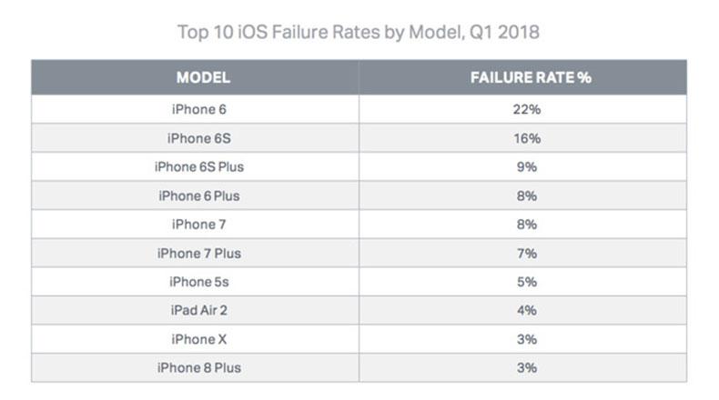 En Çok Arıza Çıkaran iPhone Modelleri 2