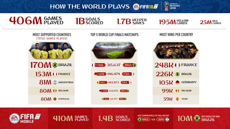 FIFA 18 Dünya Kupası istatistiği