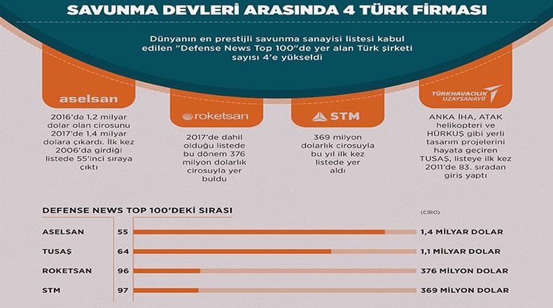 En Prestijli Listede Dört Türk Şirketi 2