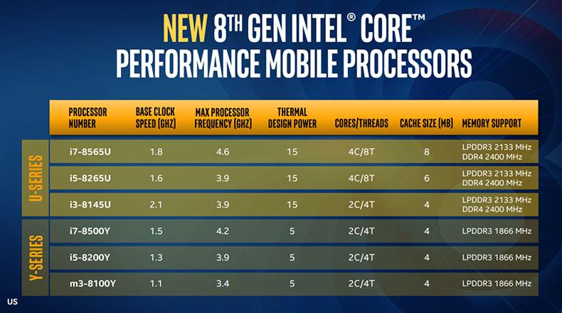 Intel Yeni 8.Nesil İşlemciler 2