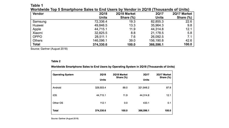 Huawei telefon satışlarıı