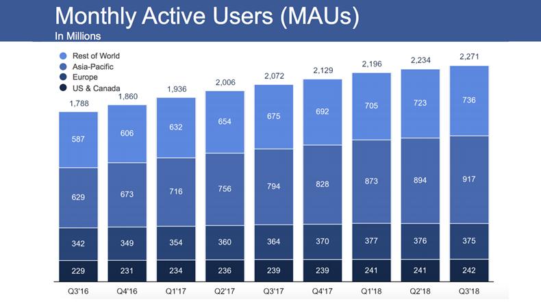 Facebook aylık kullanıcı sayısı