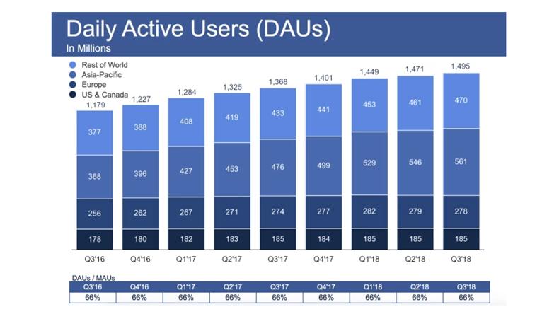 facebook günlük kullanıcı sayısı