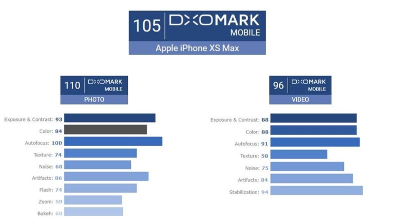 iPhone XS Max'in Kamera Puanları Göz Dolduruyor