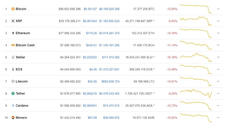 bitcoin değeri kripto para