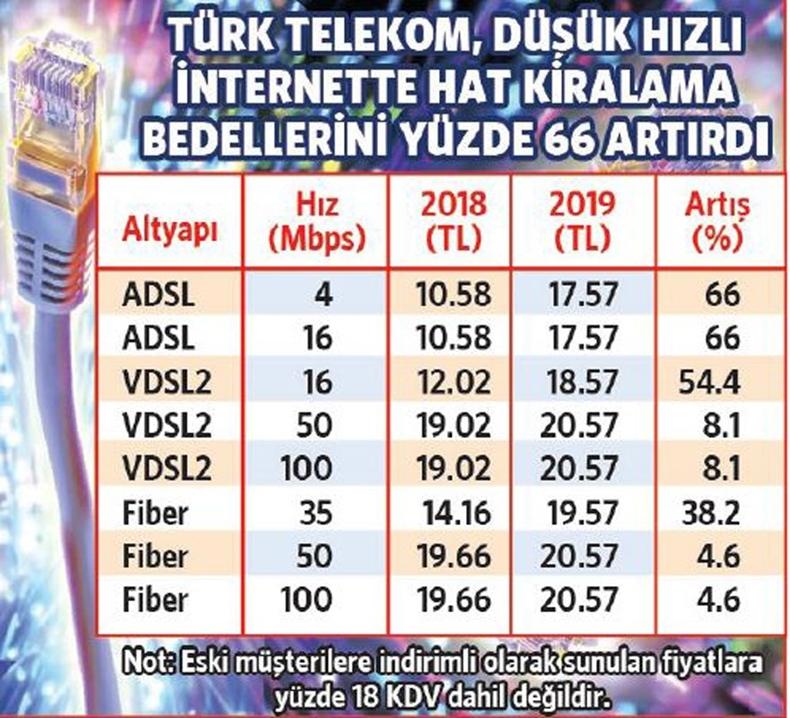 türk telekom toplu internet kiralama