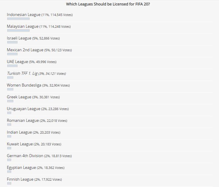 FIFA 20 league