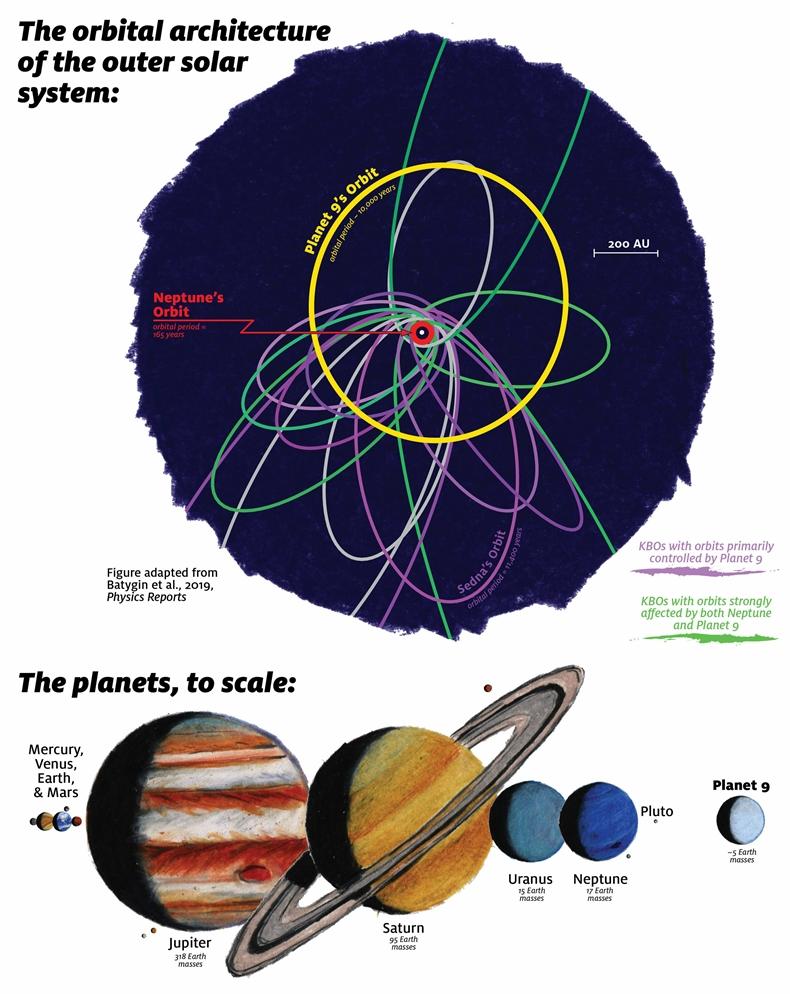 dokuzuncu gezegen neptün