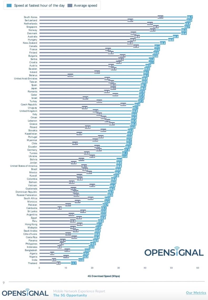 ortalama mobil internet hızı Türkiye