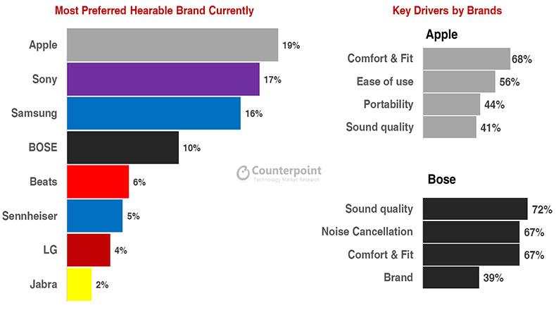 Kablosuz Kulaklık Satışları 2