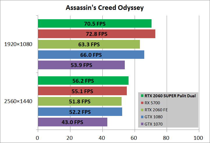 Palit RTX 2060 Super Assassin's Creed Odyssey FPS