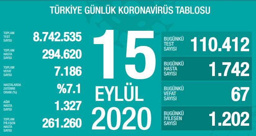 15-eylul-turkiye-koronavirus-toplam-vaka-sayisi-ve-can-kaybi