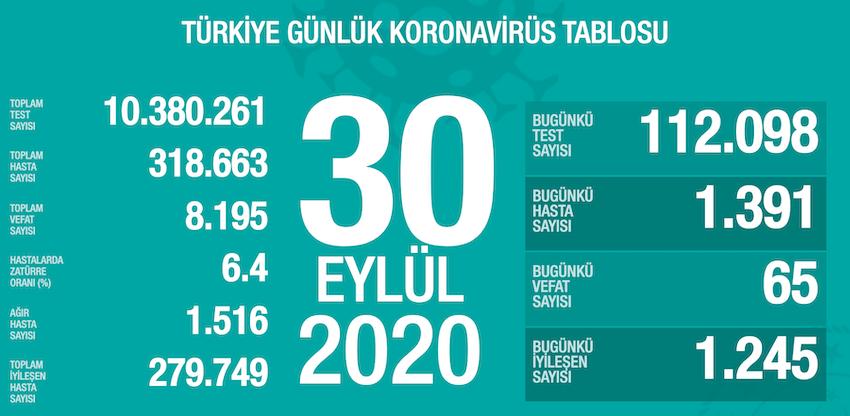 30-eylul-turkiye-koronavirus-toplam-vaka-sayisi-ve-can-kaybi