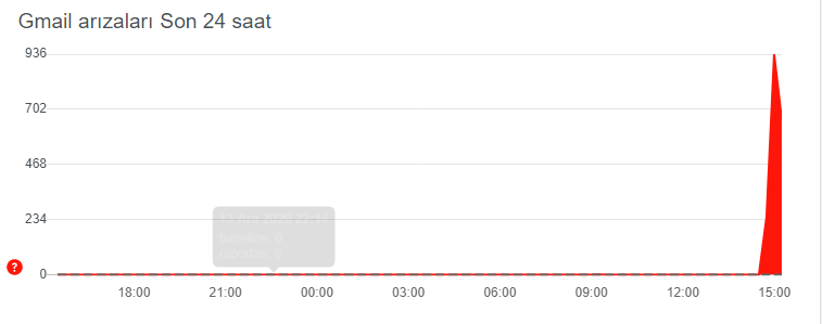 youtube-coktu-mu-google-drive-coktu-mu-gmail-coktu-mu-neden-acilmiyor