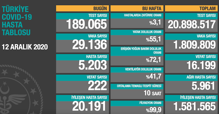 12 Aralık Türkiye KoronavirüsToplam Hasta Sayısı ve Can Kaybı