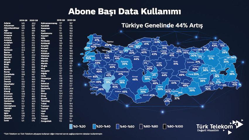 turkiye-nin-veri-kullanimi-ortalamasi-duyuruldu