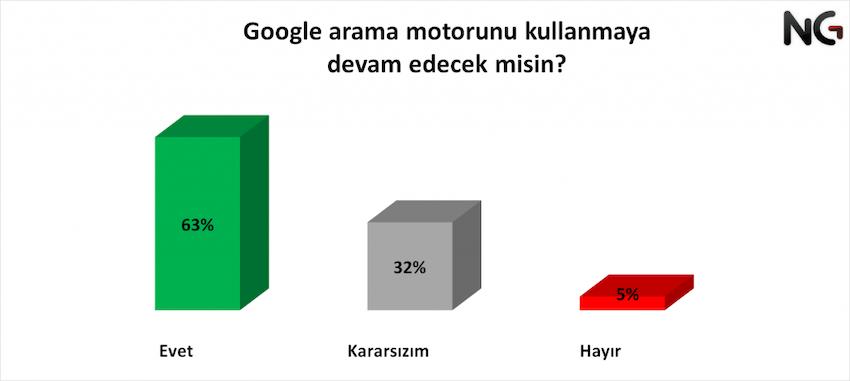 google-kullanmaya-devam-edecek-misin