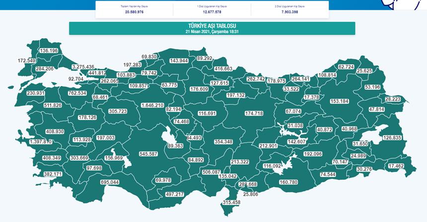 21 Nisan 2021 Türkiye Aşı Tablosu