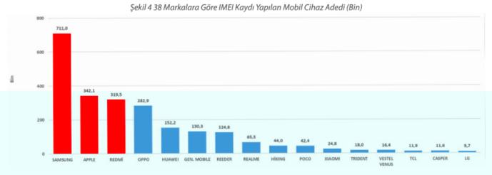 turkiye-de-en-cok-bulunan-telefon-markasi-hangisi1