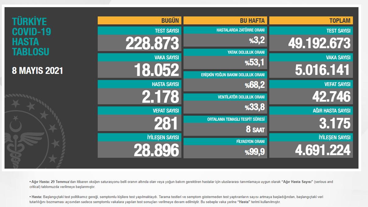 8 Mayıs 2021 Türkiye Koronavirüs Vaka Sayısı Tablosu