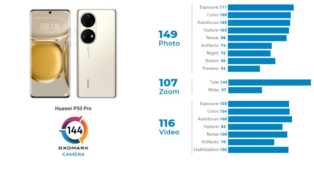 Huawei P50 Pro Kamera Puanı Test