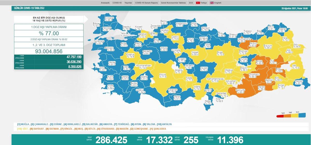 29Ağustos 2021Koronavirüs Tablosu: Vaka Sayısı Kaç Oldu?