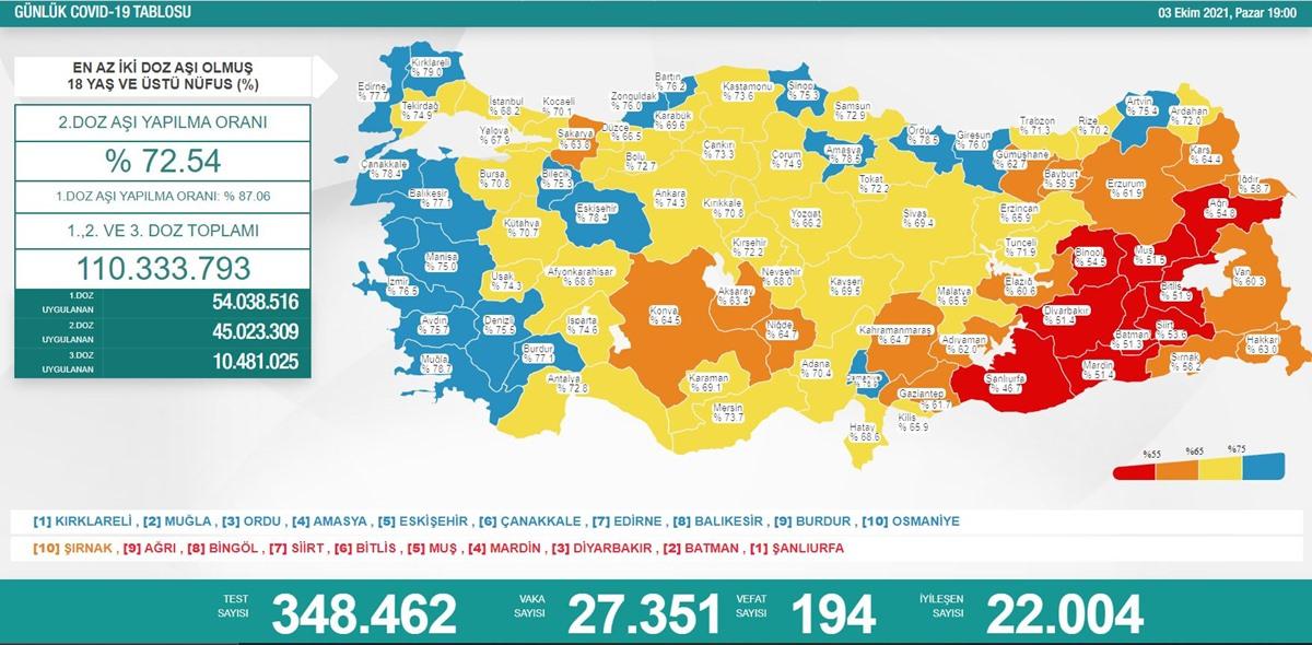 03 Ekim 2021Koronavirüs Tablosu: Vaka Sayısı Kaç Oldu?