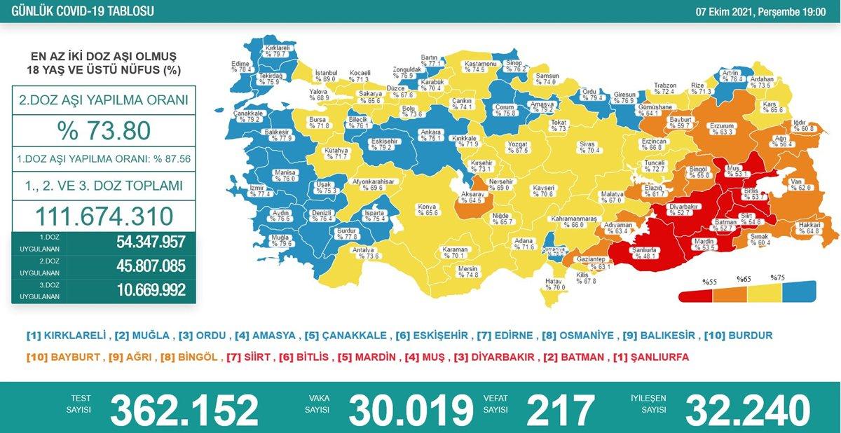 7 Ekim 2021Koronavirüs Tablosu: Vaka Sayısı Kaç Oldu?