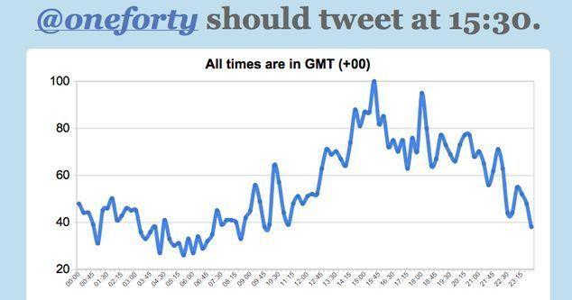 When to Tweet
