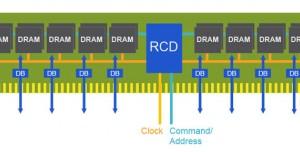 Rambus Firması Sektörün İlk DDR5 Bellek Modülünü Geliştirdi