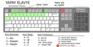Yapay Klavye