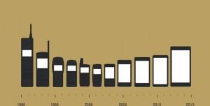 İşte Cep Telefonlarının 42 Yıllık Evrimi (İnfografik)