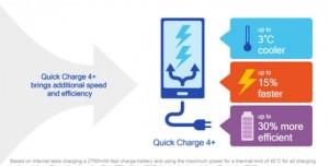 Qualcomm, Quick Charge 4.0+ Hızlı Şarj Teknolojisini Duyurdu