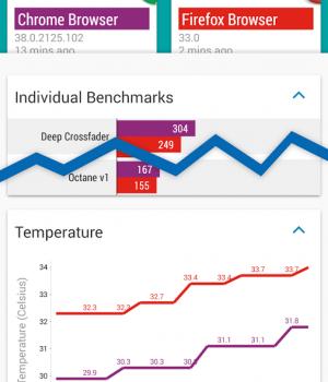 Vellamo Mobile Benchmark Ekran Görüntüleri - 4