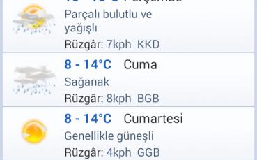 İstanbul Hava Durumu