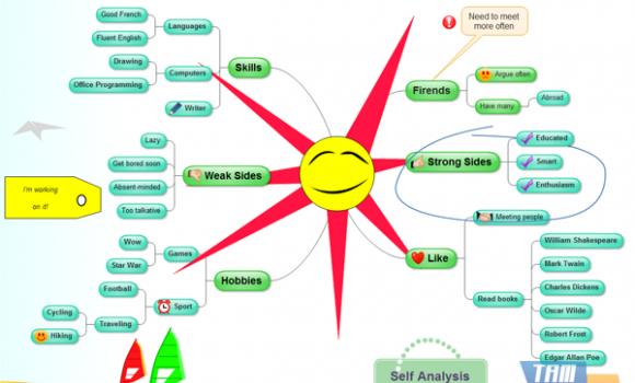 EDraw Mind Map Ekran Görüntüleri - 2