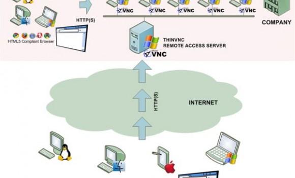 ThinVNC Ekran Görüntüleri - 1