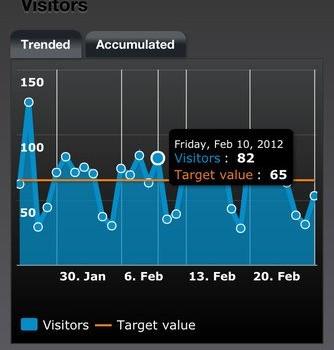 Dashboard for Google Analytics Ekran Görüntüleri - 3