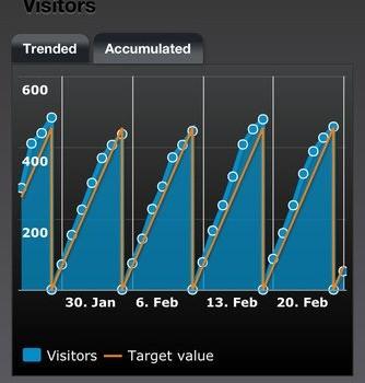 Dashboard for Google Analytics Ekran Görüntüleri - 4
