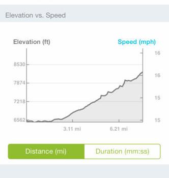 Runtastic Mountain Bike Ekran Görüntüleri - 2
